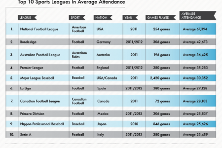Most Attended Sports Leagues Infographic