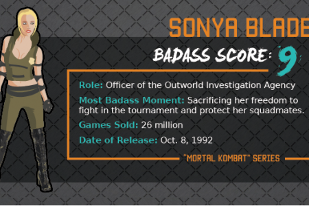 Most Badass Female Video Game Characters Infographic