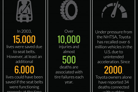 Most common auto deffects Infographic