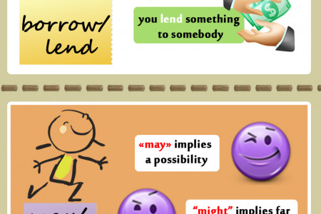 Most Common Grammar Mistakes Infographic