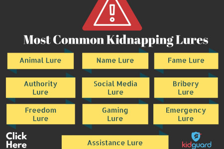 Most Common Kidnapping Lures Infographic