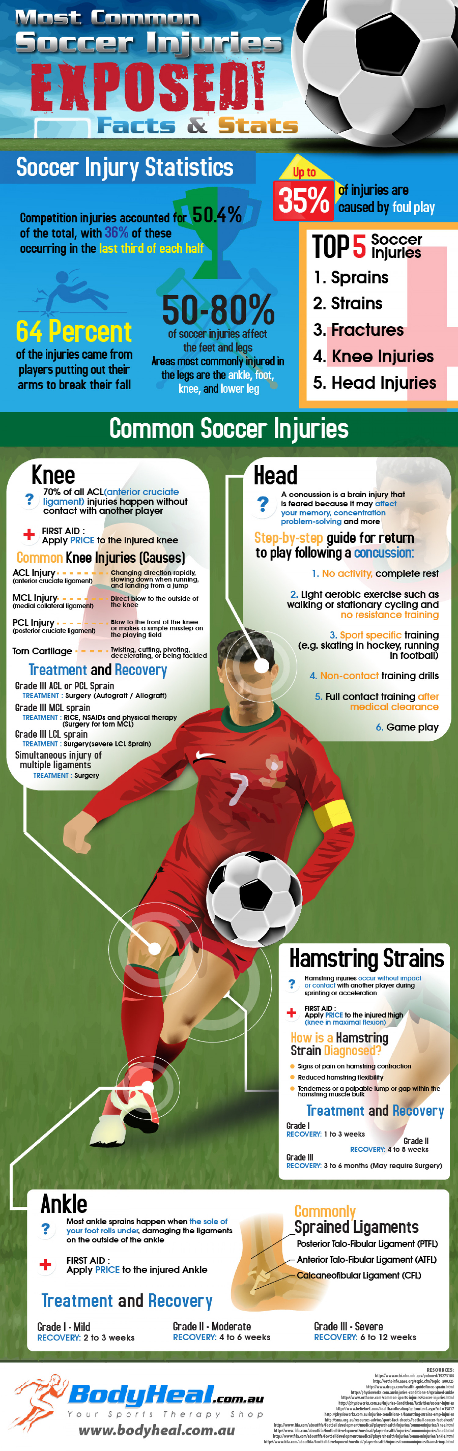 Most Common Soccer Injuries Exposed: Facts & Stats Infographic