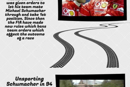 Most Controversial Moments in F1 Infographic