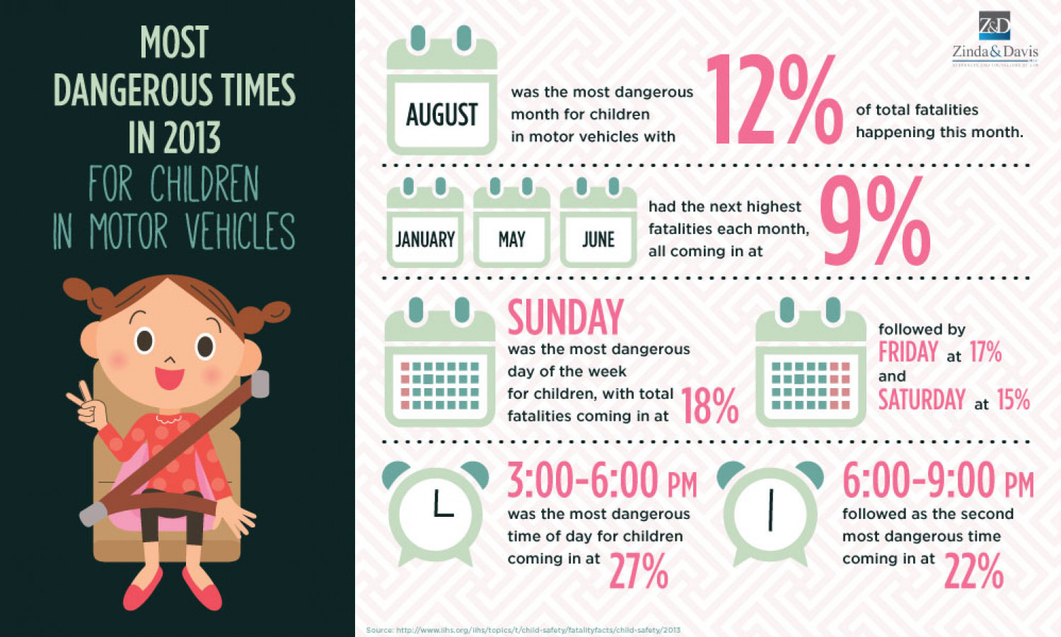 Most Dangerous Times For Children In Motor Vehicles In 2013 Infographic