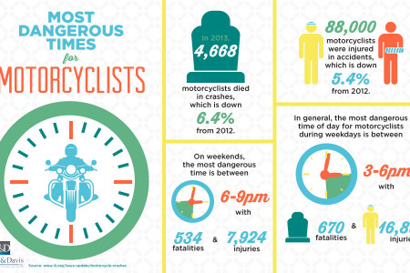 Most Dangerous Times for Motorcyclists Infographic