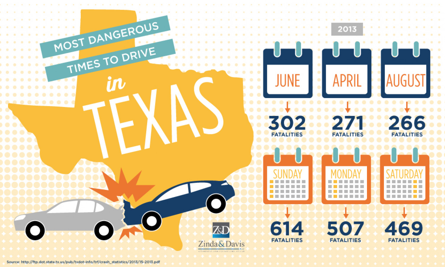 Most Dangerous Times to Drive in Texas Infographic