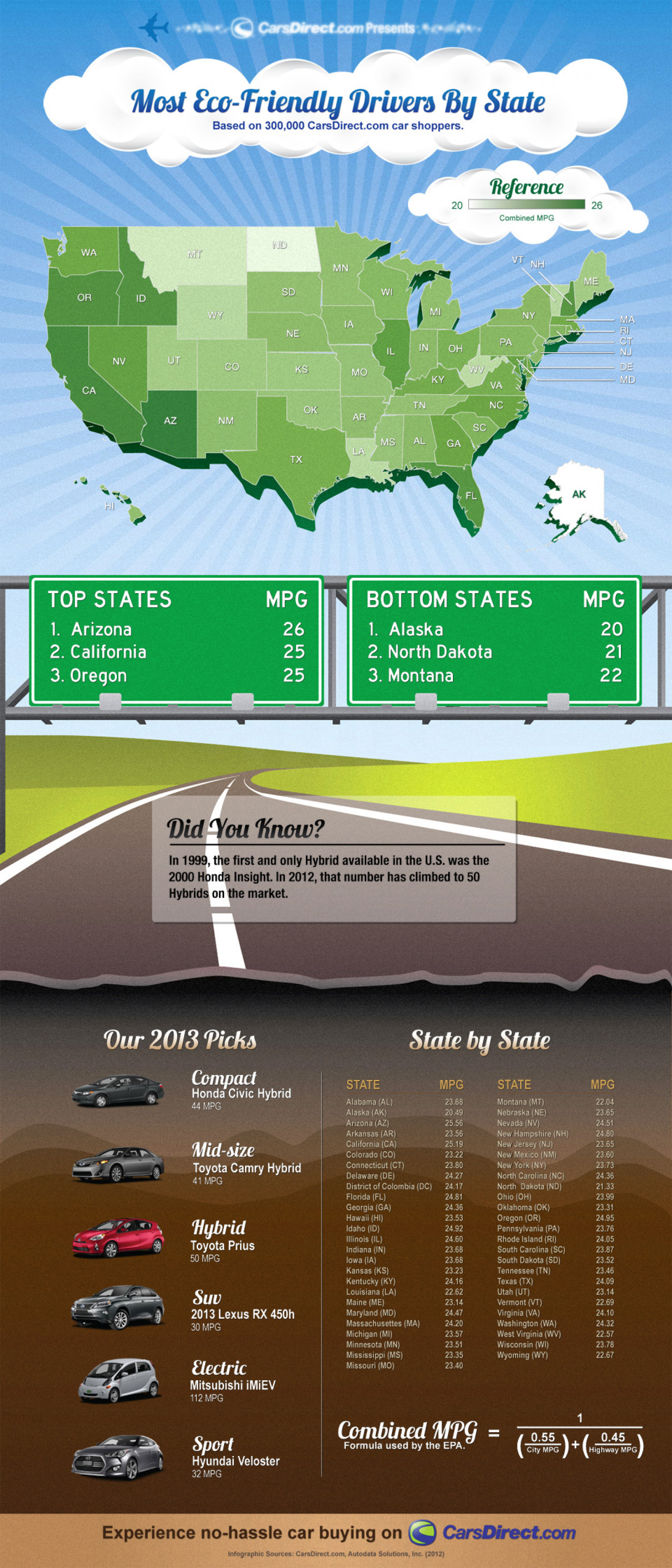 Most Eco-Friendly Drivers by State Infographic