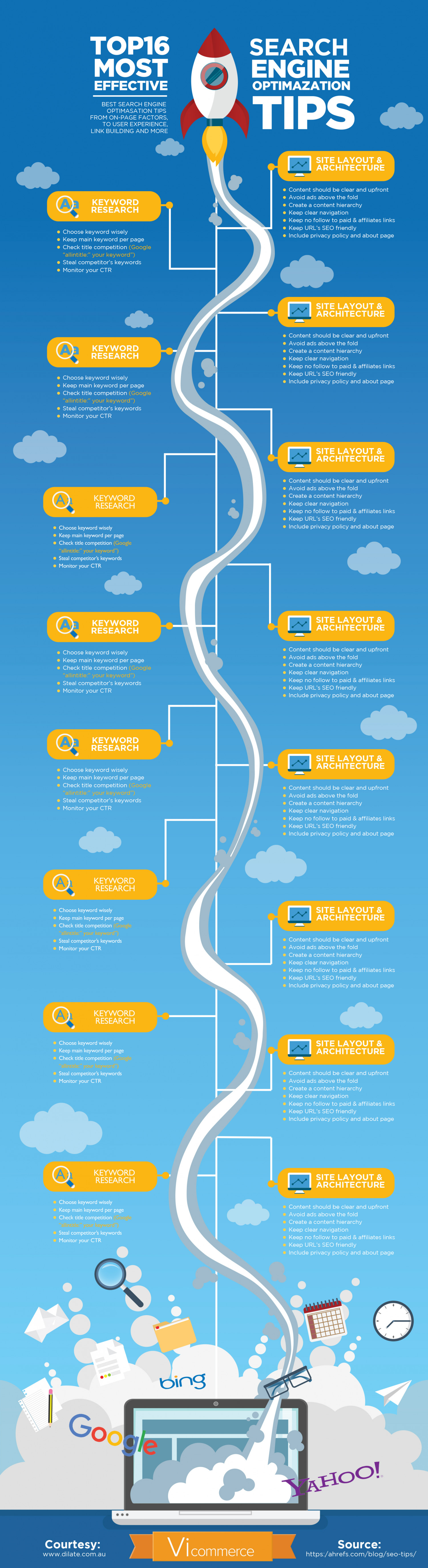 Most Effective SEO Tips - Vi Commerce Infographic