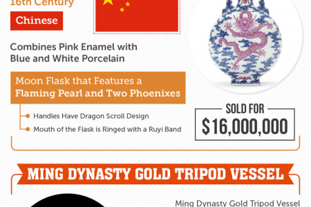 Most Expensive Antiques Ever Sold Infographic