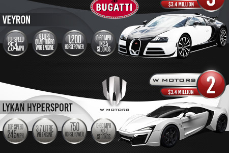 Most Expensive Cars in the World Info-graphic Infographic