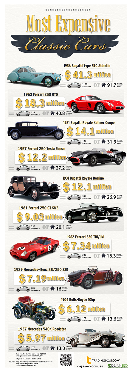 Most Expensive Classic Cars Visual Ly