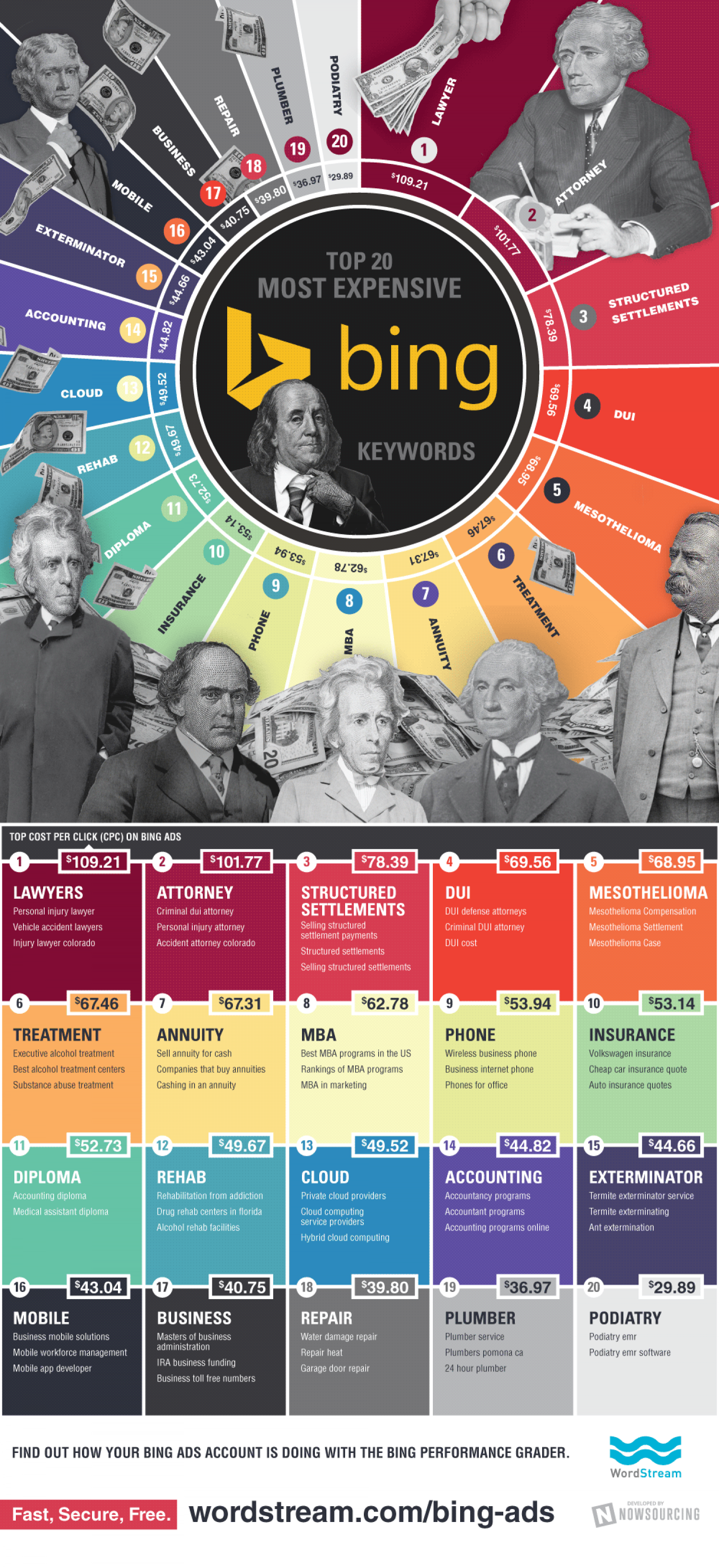 Most Expensive Keywords On Bing Infographic