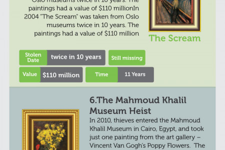 Most Expensive Paintings Heists Infographic