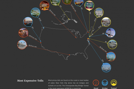 Most Expensive Tolls In The US Infographic