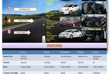 Most Fuel Efficient Cars of 2014 Infographic