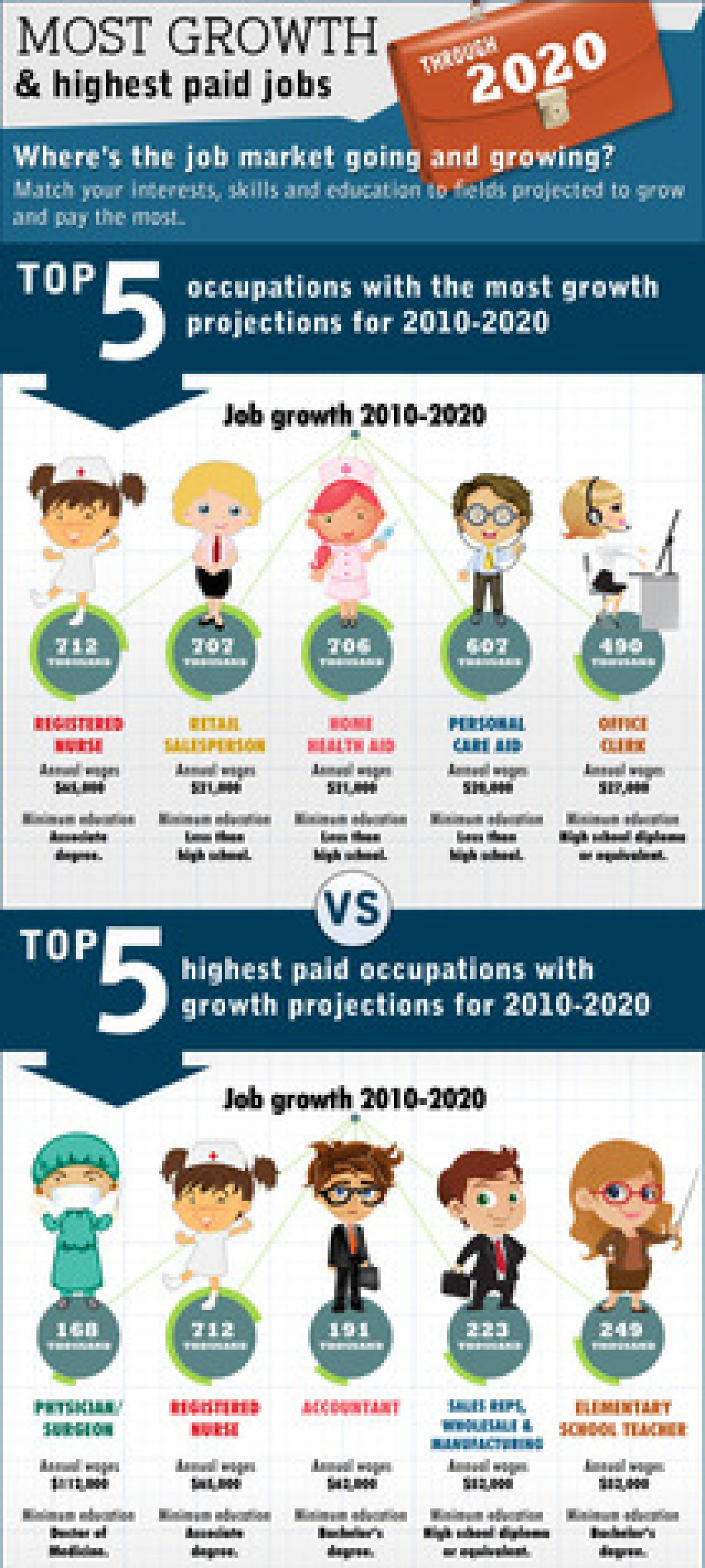 Most Growth and Highest Paying Jobs | Visual ly