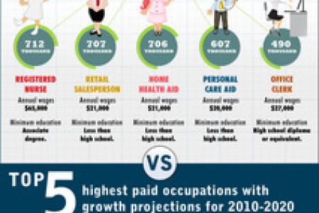 Most Growth and Highest Paying Jobs Infographic