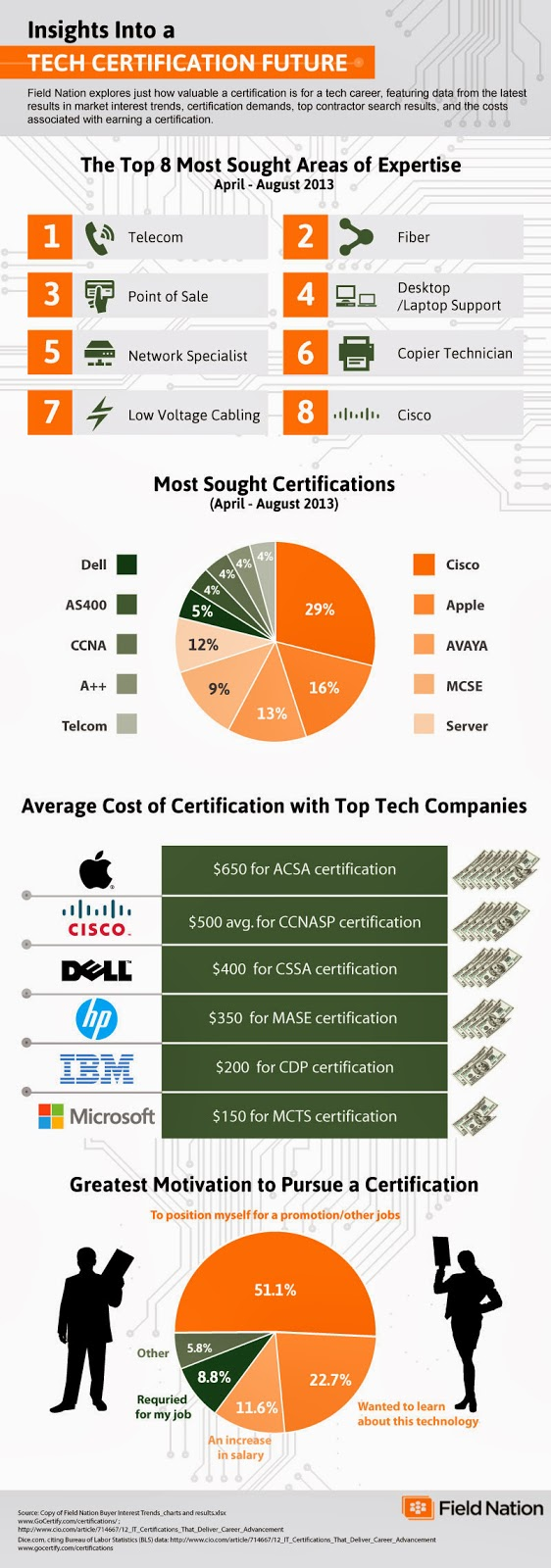 Most In Demand It Skills And Certifications Visual
