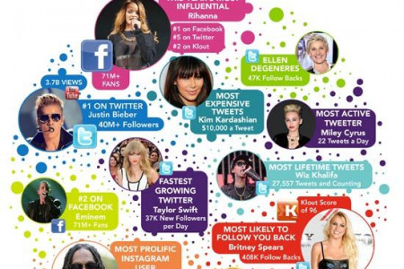 Most Influential Celebs Online Infographic