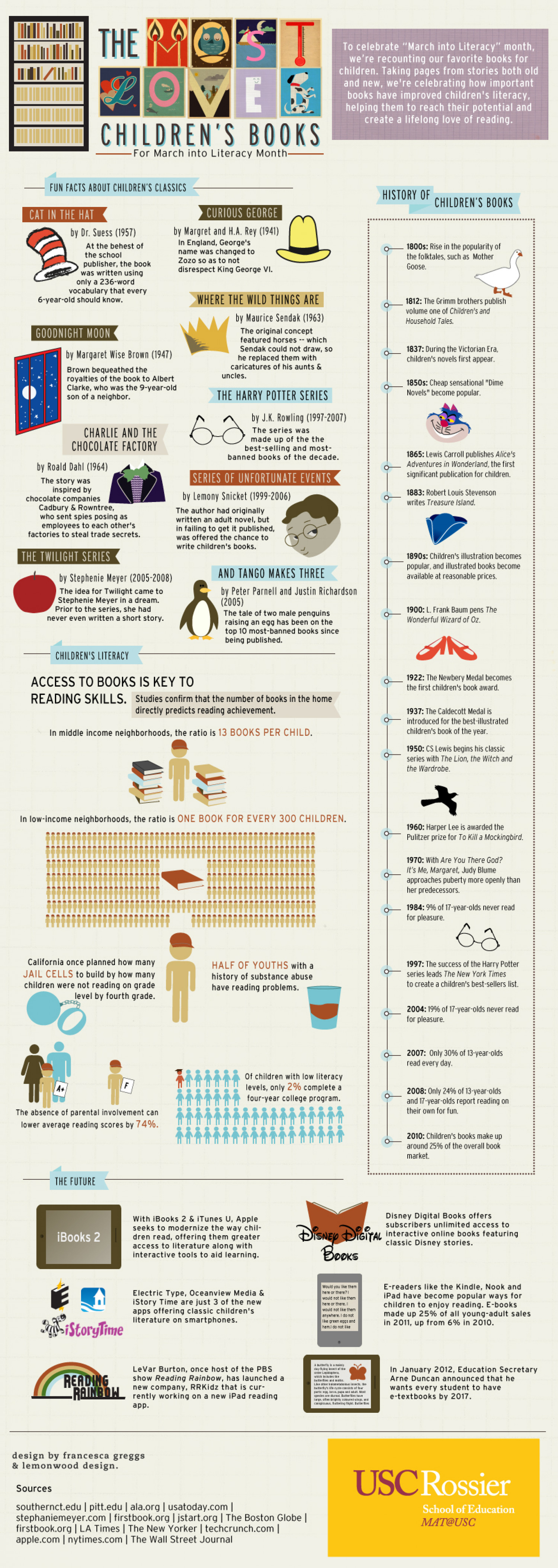 Most Loved Children's Books Infographic