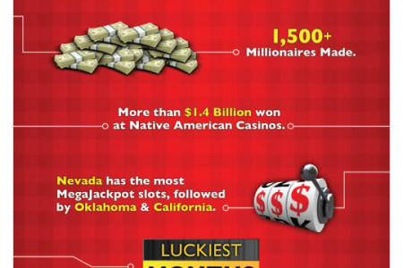 Most Millionaires Created Playing MegaJackpots Infographic