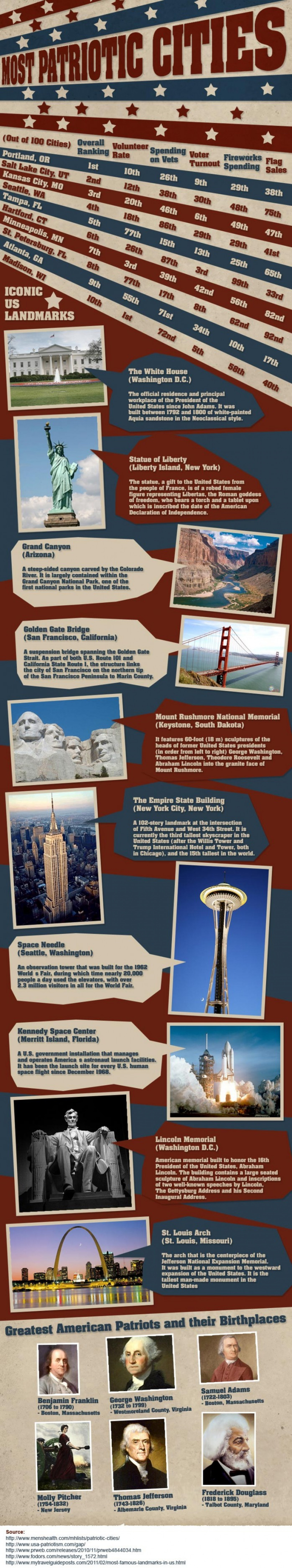 Most Patriotic Cities of USA Infographic