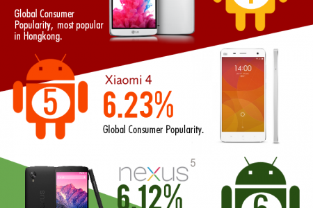 Most Popular Android Smartphones in the World 2015 Infographic