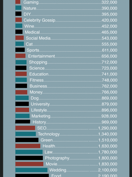 Most Popular Blog Categories in Google  Infographic