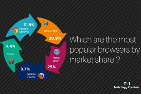 Most Popular Browsers Infographic