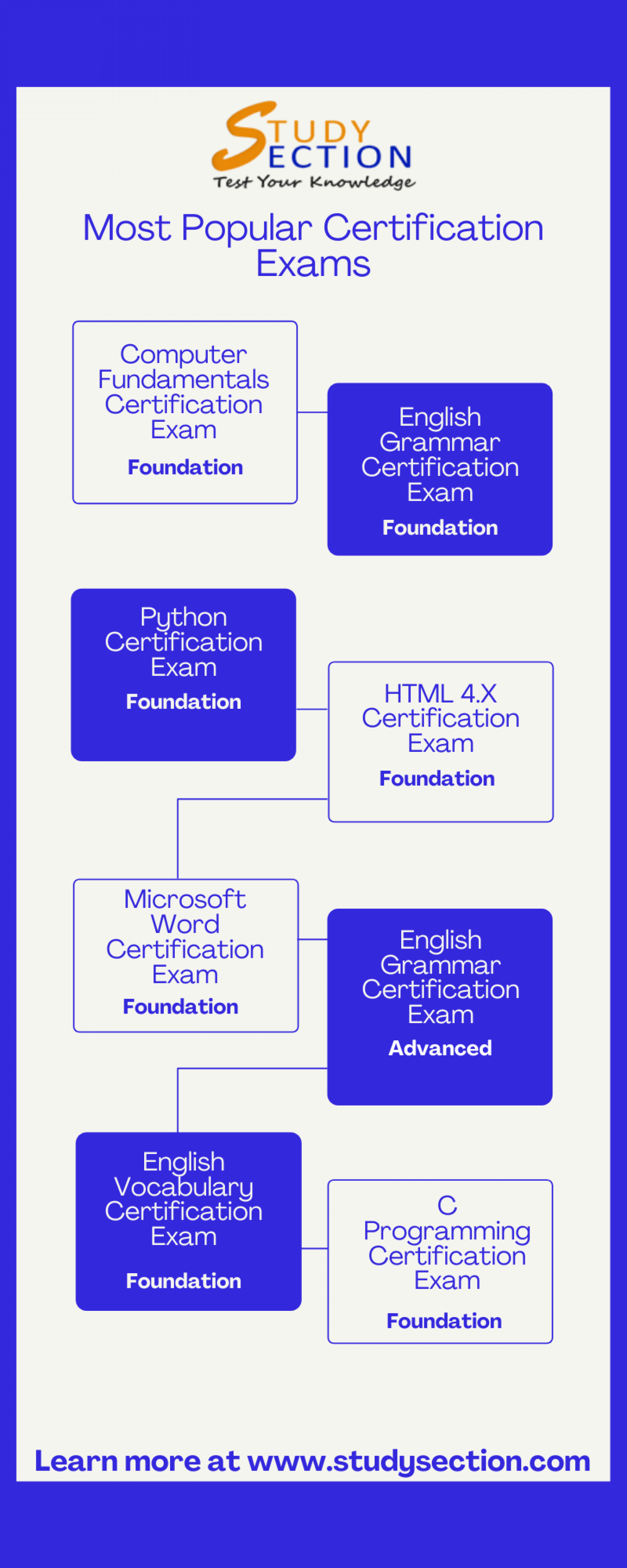 Most Popular Certification Exams - StudySection Infographic
