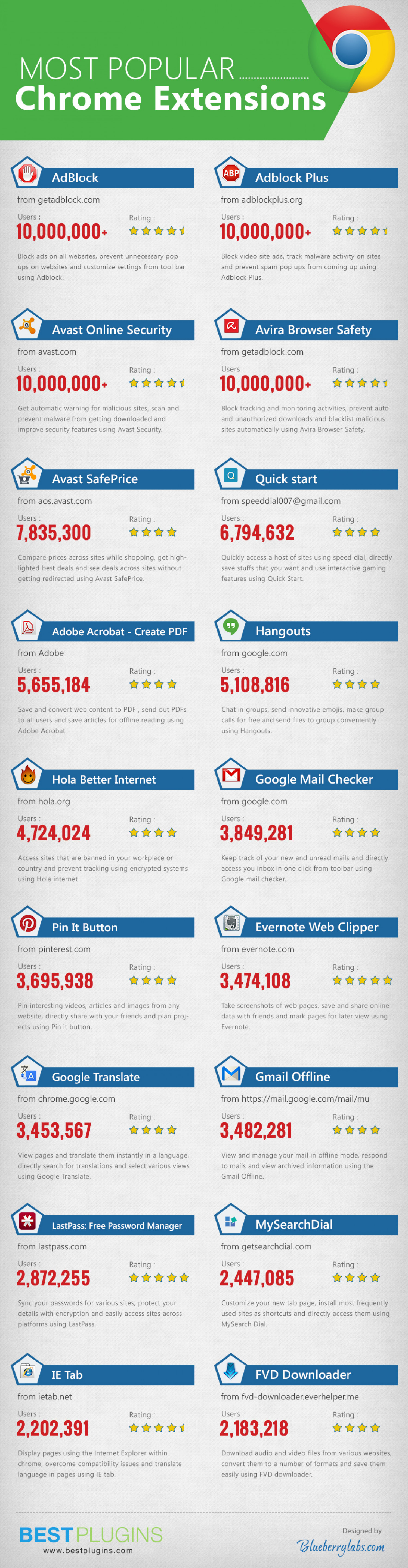 Most Popular Chrome Extensions Infographic