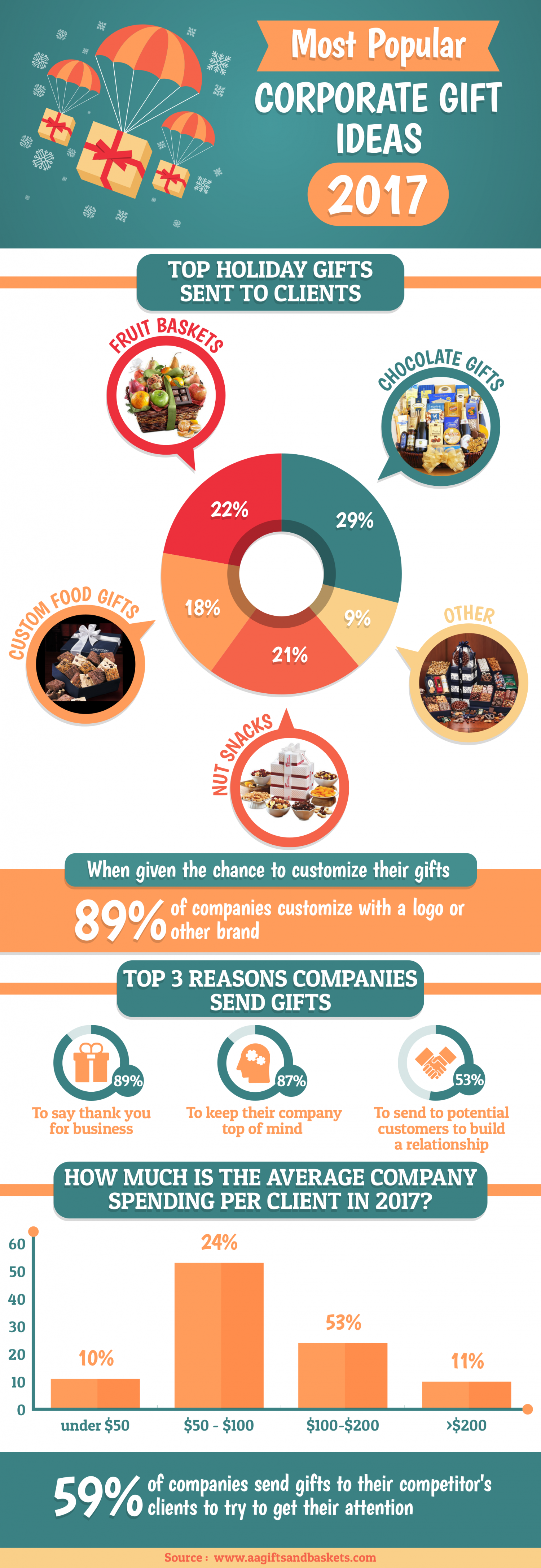 Most Popular Corporate Gift Ideas for 2017 Infographic