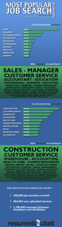 most popular job search keywords visual ly