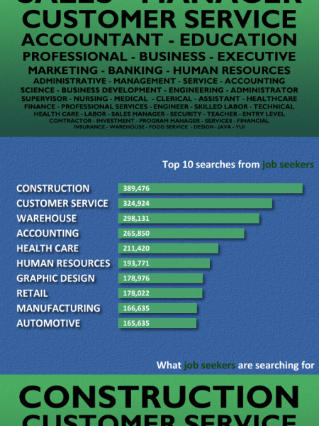 Most Popular Job Search Keywords Infographic
