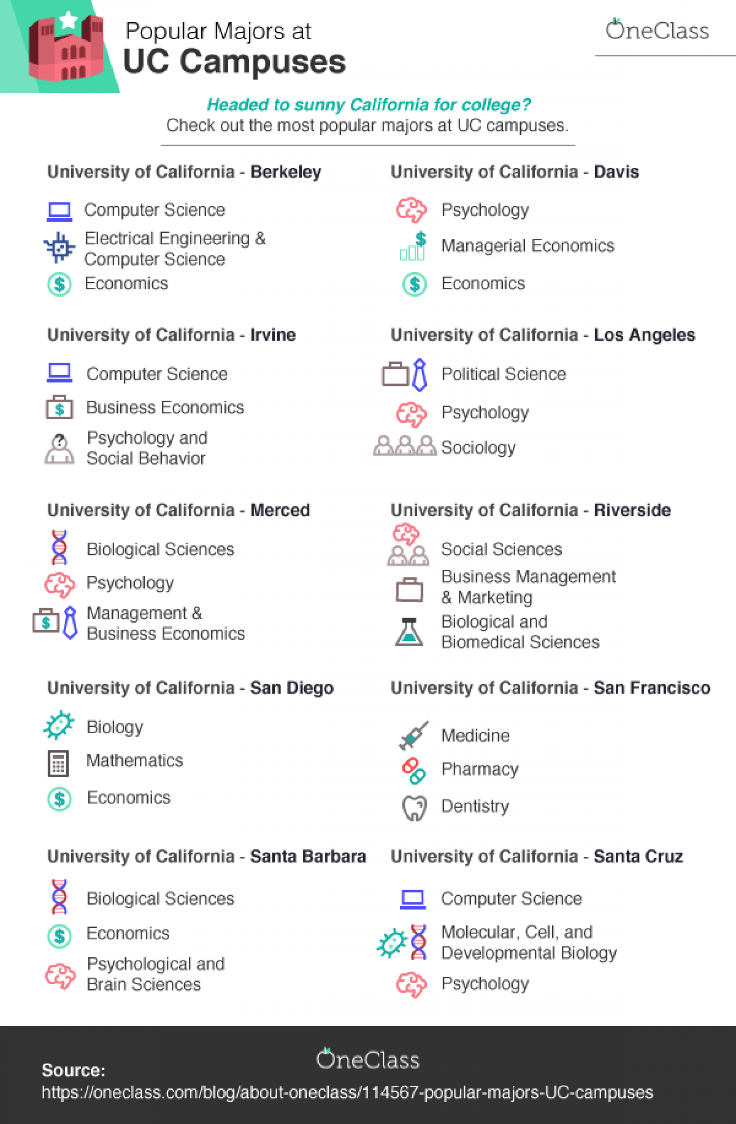 Most Popular Majors at Each University of California Campus Infographic