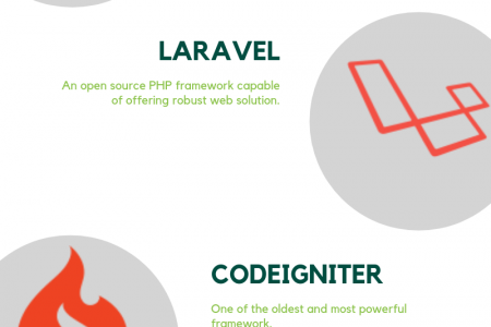 Most Popular PHP Frameworks - Php Topics Infographic