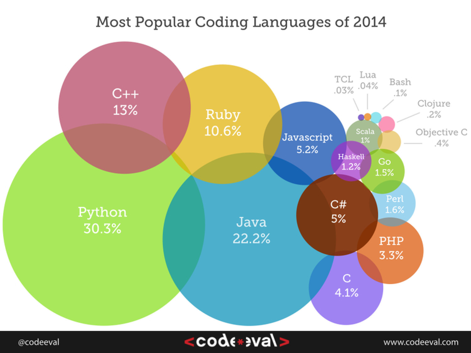 Most Popular Programming Languages of 2014 Infographic