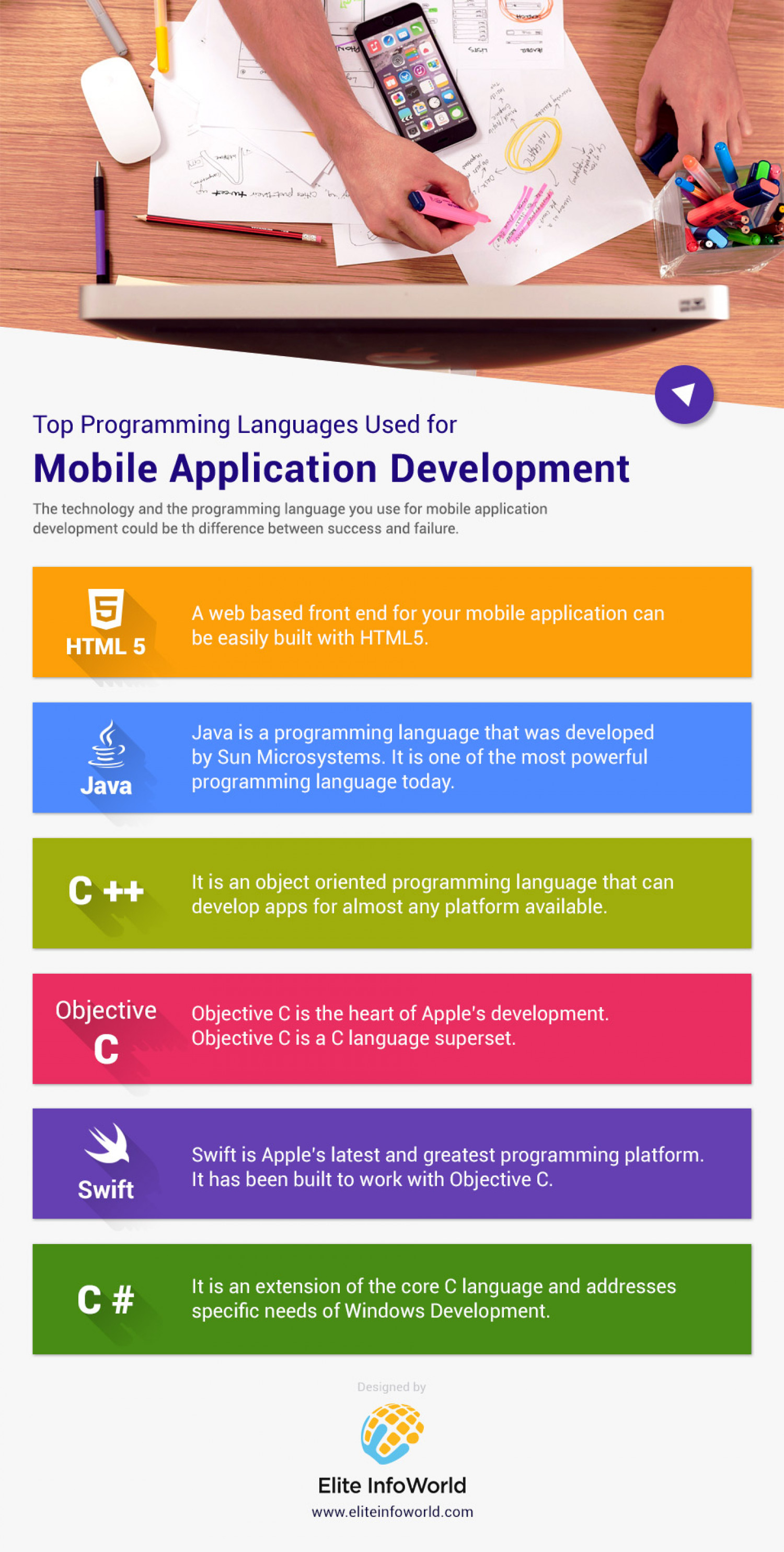 Most Popular Programming Languages Used for Mobile Apps Development [INFOGRAPHIC] Infographic
