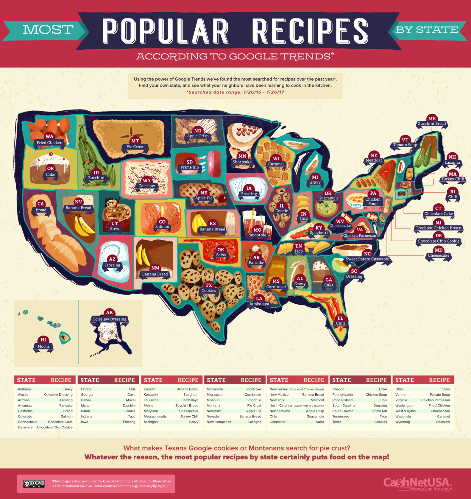 Most Popular Recipes by State Infographic