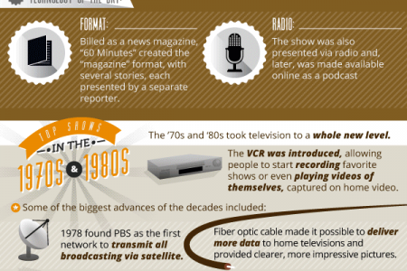 Most Popular TV Shows Ever Infographic