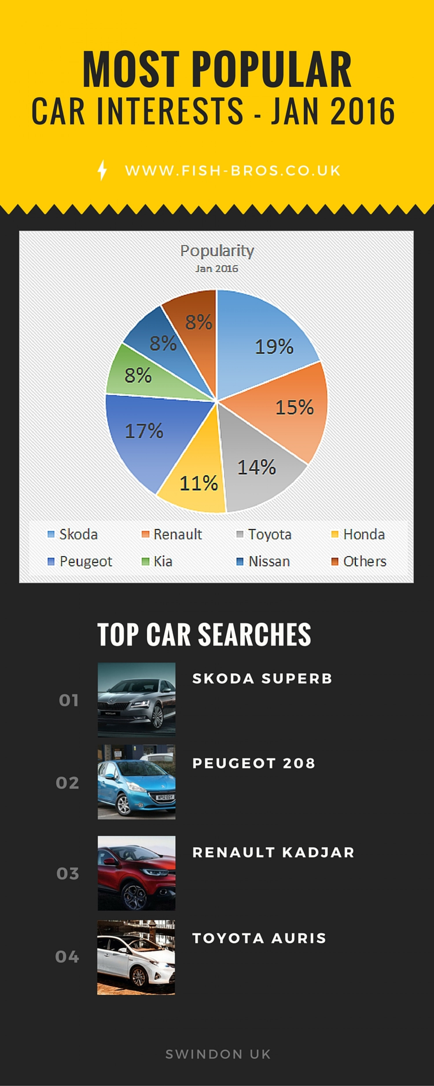 Most Popular Car Interests - Fish Brothers Group Infographic