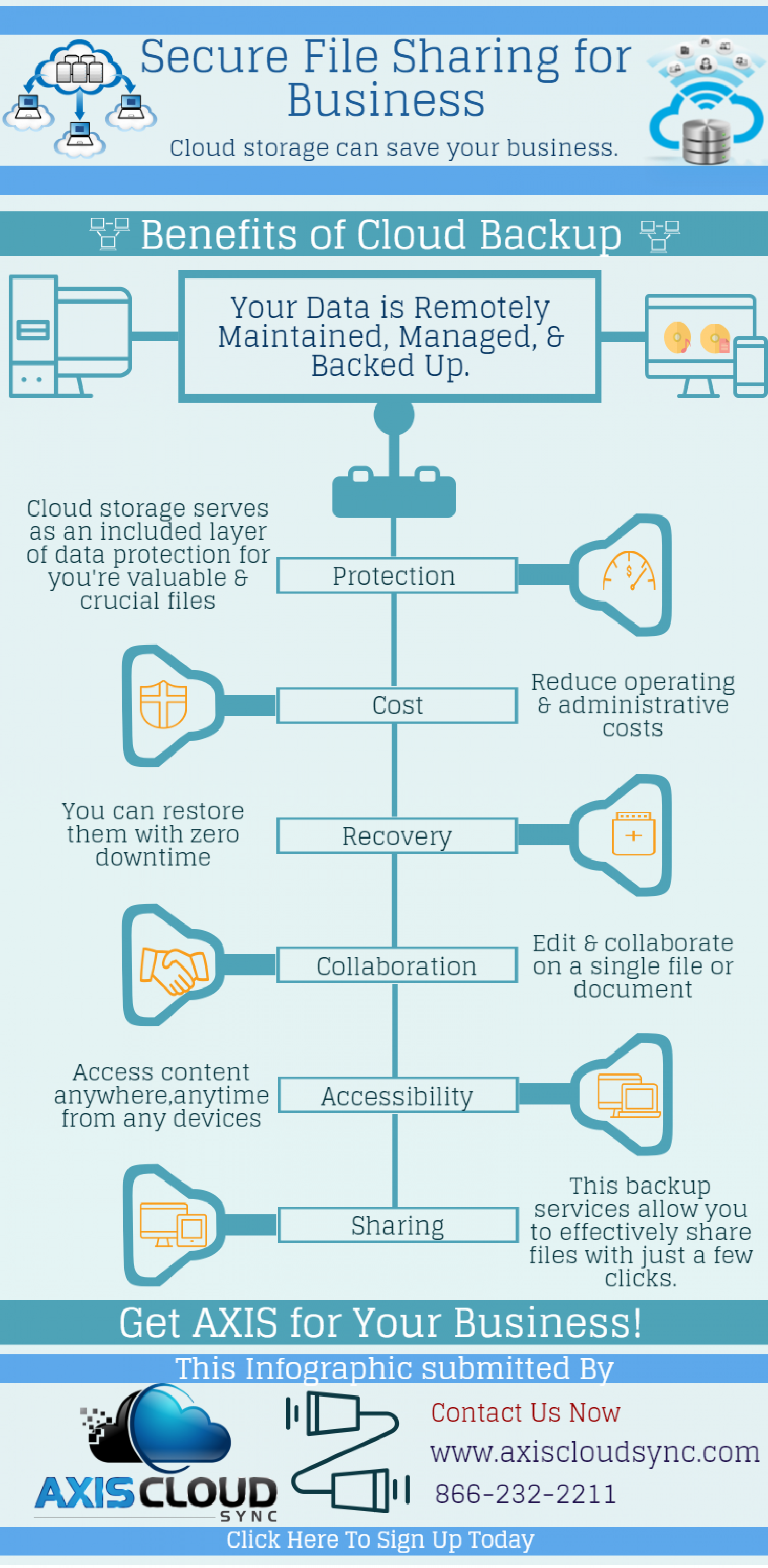 Most Secure Cloud Based File Sharing Infographic