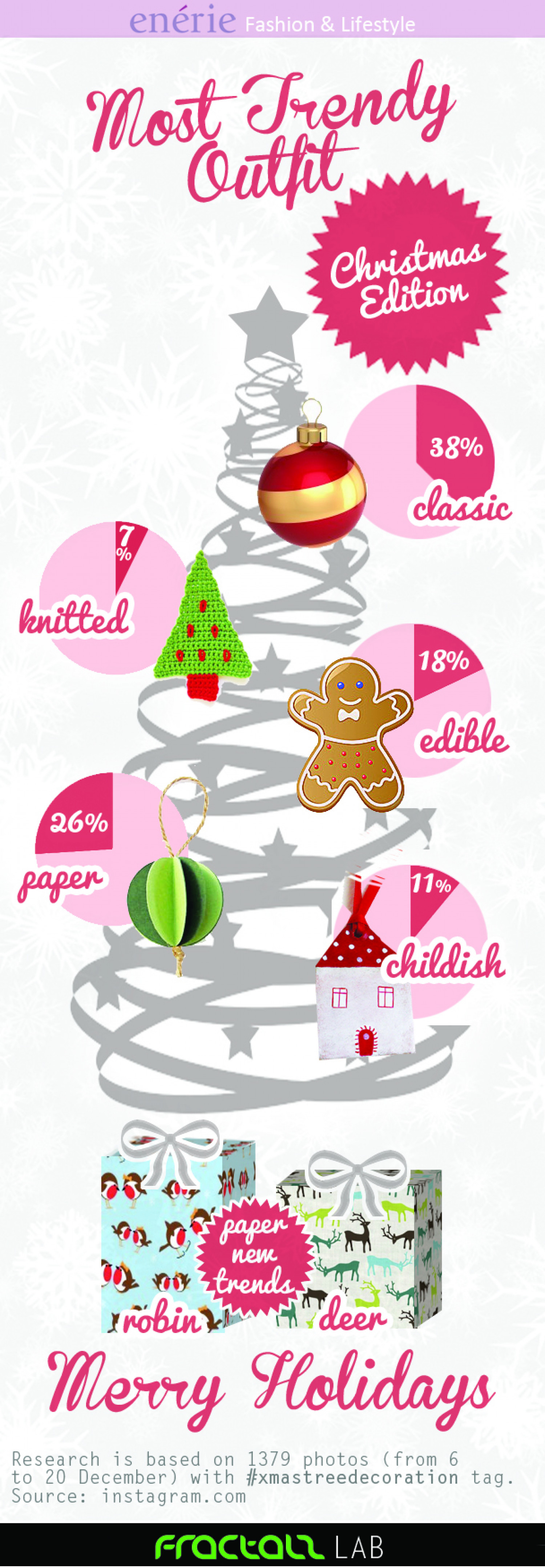 Most Trendy Christmas Tree Infographic