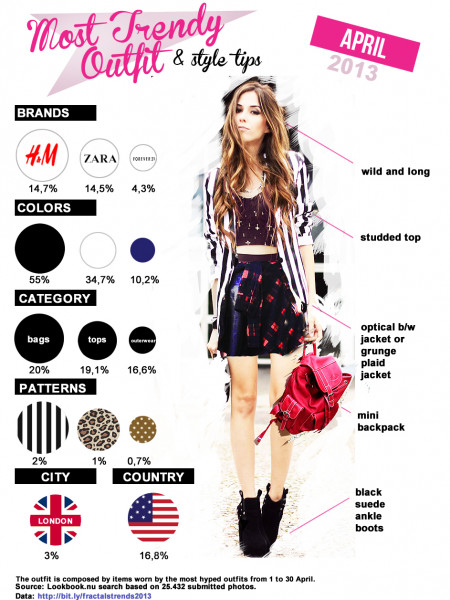 Most Trendy Outfit April 2013 Infographic