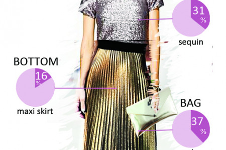 Most Trendy Outfit New Years Eve Special Edition! Infographic