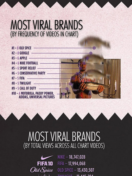 Most Viral Brands 2010 Infographic