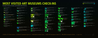Most Visited Art Museums Check-ins