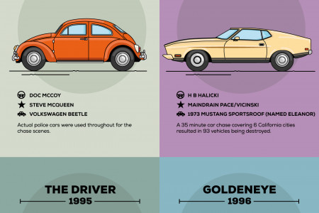 Most Wanted Getaway Cars Infographic