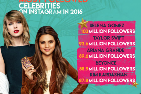 Most-followed Celebrities on instagram 2016 Infographic