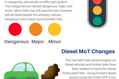 MoT test Changes 2018 Infographic